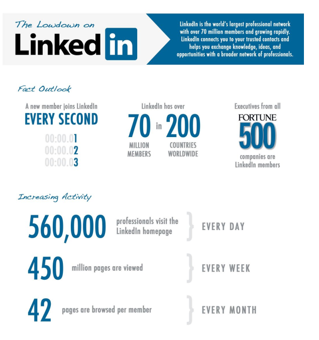 what is linkedin How can the answer be improved.