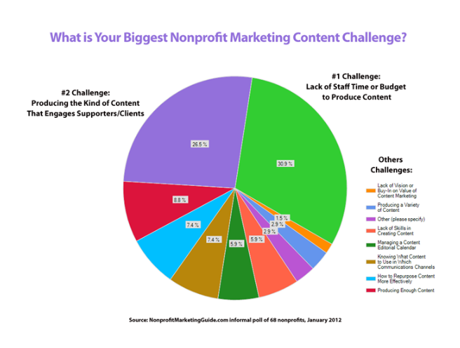 Content Marketing Challenge - Constant Contact Community