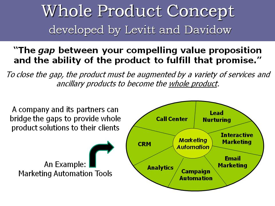 Whole Product Solutions