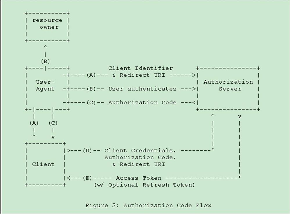 OAuth2-authorizationCodeFlow.jpg