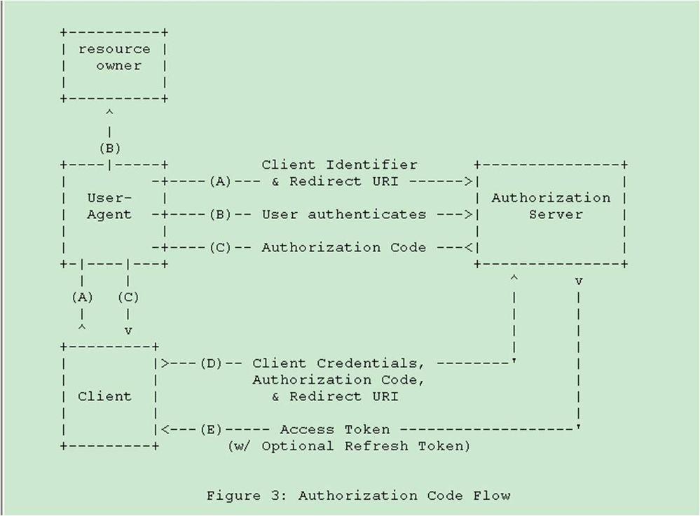 OAuth2-authorizationCodeFlow.jpg