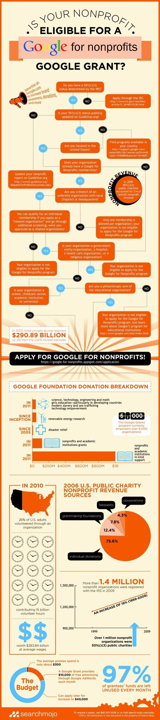 Is Your Nonprofit Eligible for a Google for nonprofits Google Grant.jpg