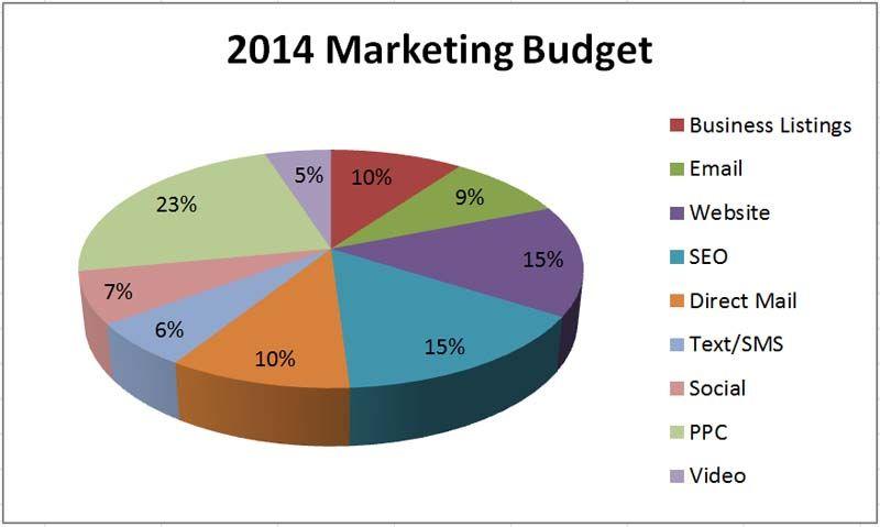 marketing-budget-piechart_022615.jpg
