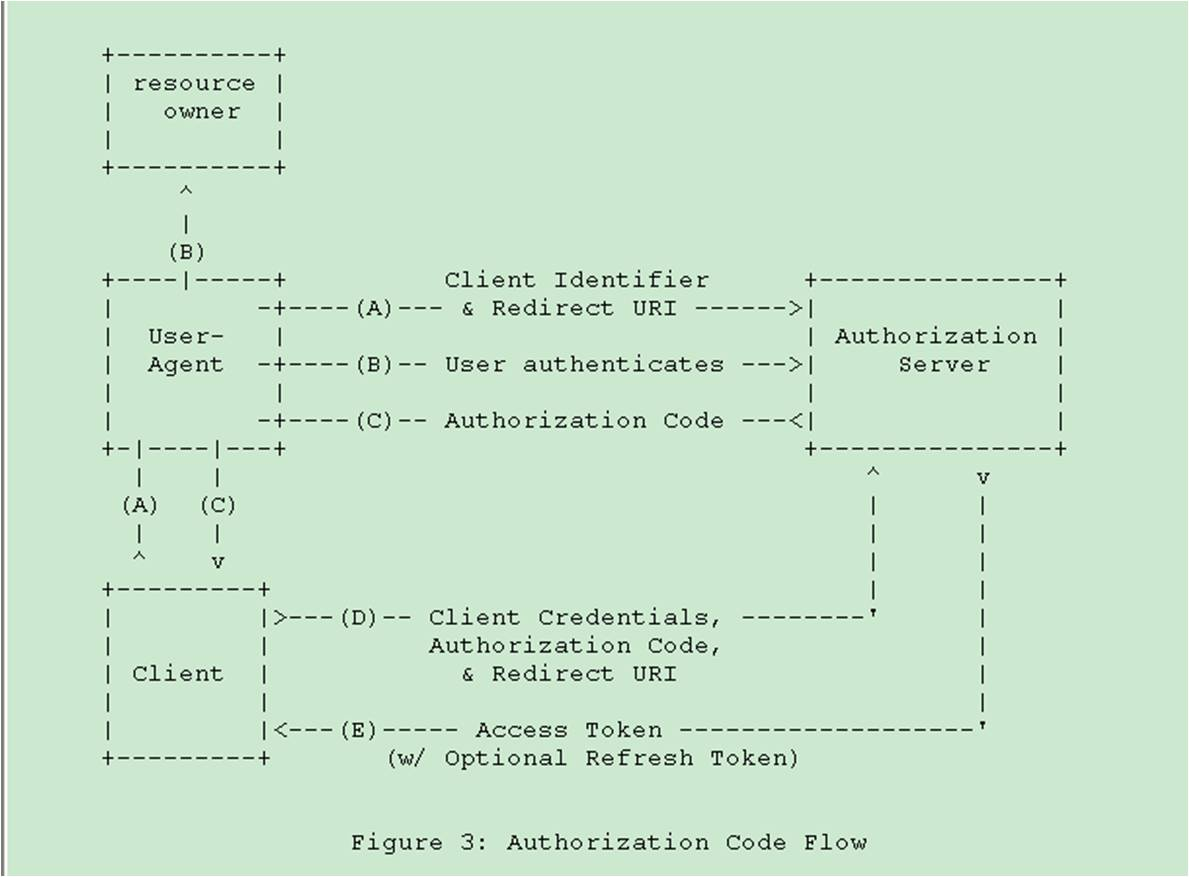 Authentication using oauth 20 server and client constant oauth2 authorizationcodeflowg nvjuhfo Choice Image
