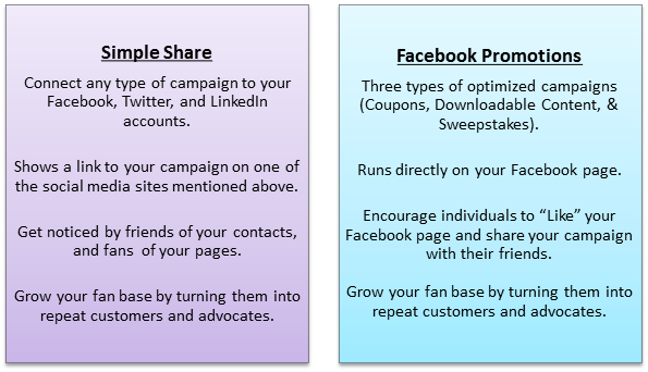 Simple Share vs Facebook Promotion.png