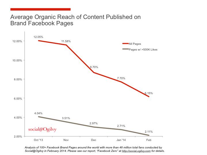 Organic-Reach-Chart.png