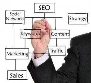 5+ Ways phoneBlogger.net SEO Your Articles