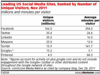 Leading US Social Media Sites.png