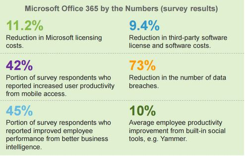 office-365-roi-survey-results3.jpg