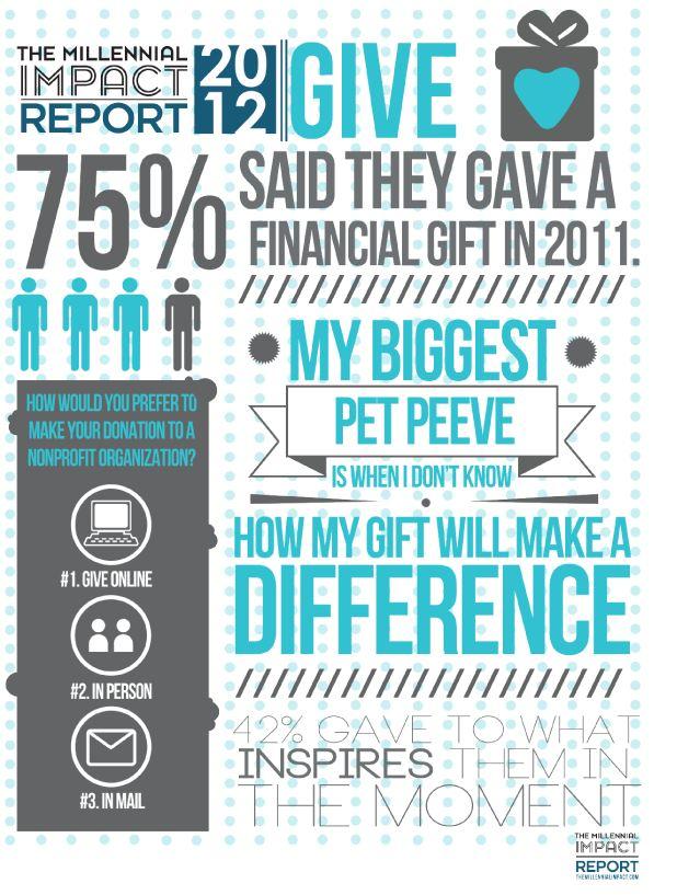 2012 Millennial Impact.JPG