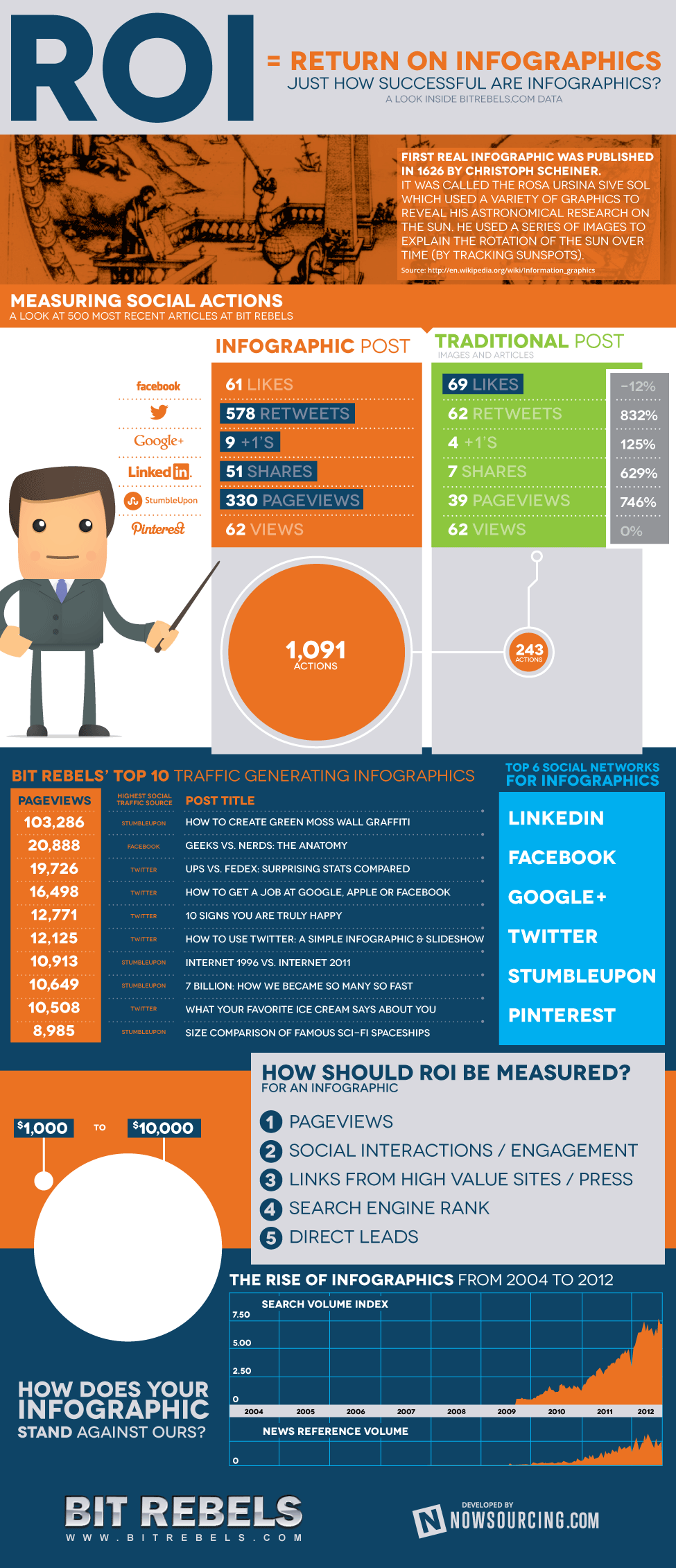 roi-infographics.png