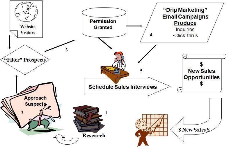 Field Marketing Process.jpg