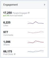 engagement overview